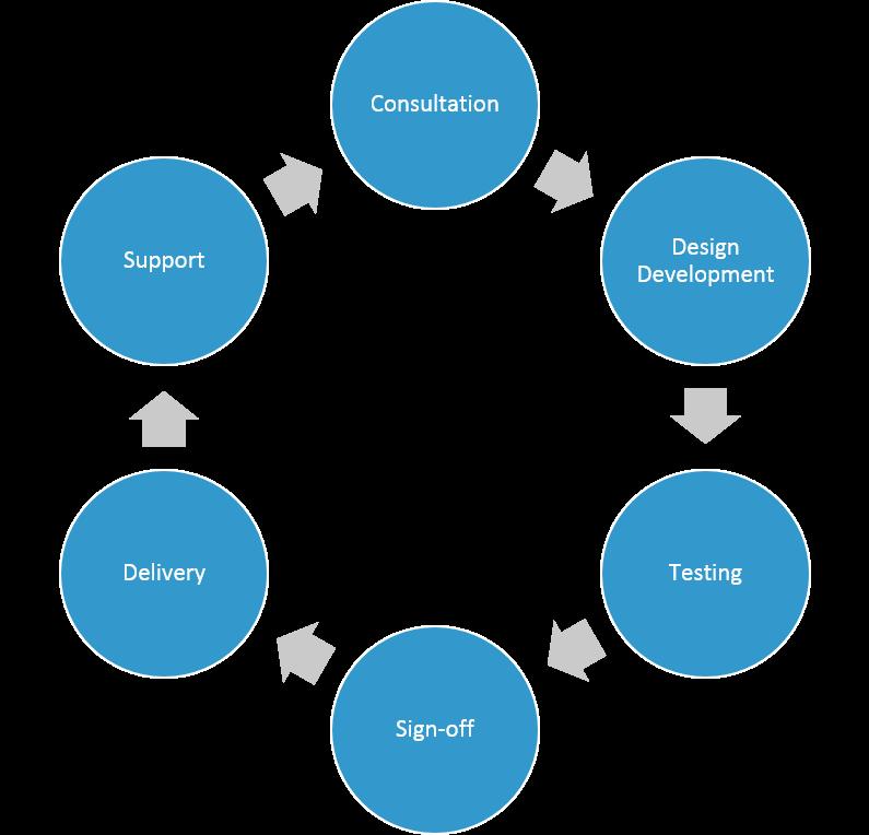 Design/Development Process