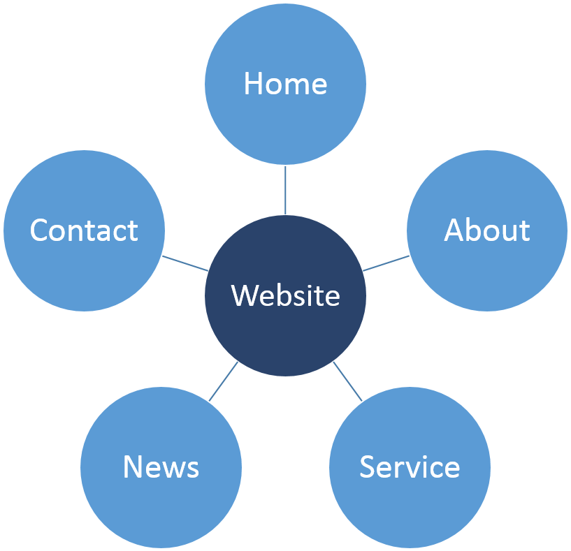 Typical Website Layout